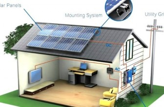 Solar Power System- A Comprehensive Guide